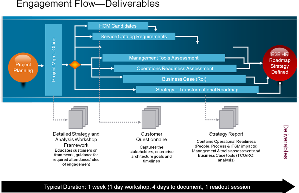 Engagement Flow Deliverable
